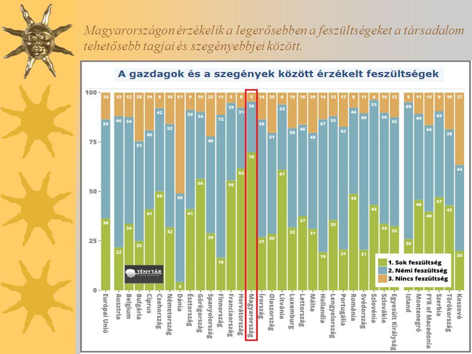 Magyarországon érzékelik a legerősebben a feszültségeket a társadalom tehetősebb tagjai és szegényebbjei között.