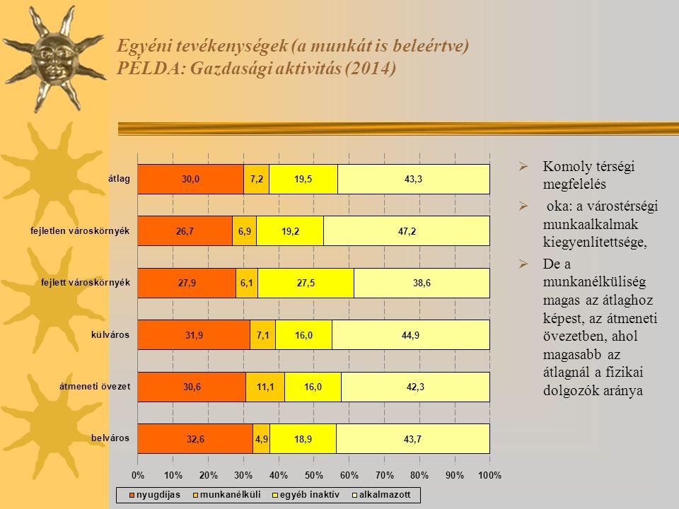 Egyéni tevékenységek (a munkát is beleértve) PÉLDA: Gazdasági aktivitás (2014)  Komoly térségi megfelelés  oka: a várostérségi munkaalkalmak kiegyen