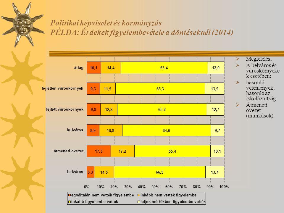 Politikai képviselet és kormányzás PÉLDA: Érdekek figyelembevétele a döntéseknél (2014)  Megfelelés,  A belváros és városkörnyéke k esetében:  haso
