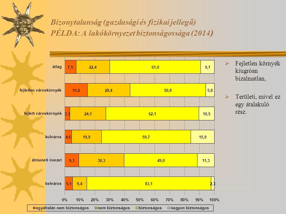Bizonytalanság (gazdasági és fizikai jellegű) PÉLDA: A lakókörnyezet biztonságossága (2014 )  Fejletlen környék kiugróan bizalmatlan,  Területi, miv