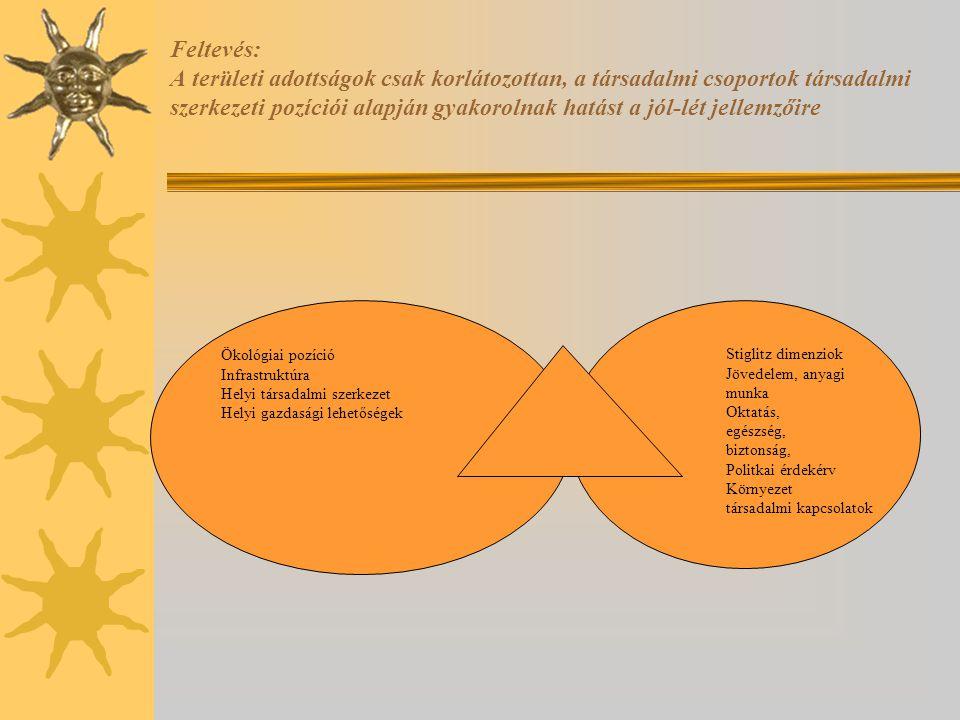 Feltevés: A területi adottságok csak korlátozottan, a társadalmi csoportok társadalmi szerkezeti pozíciói alapján gyakorolnak hatást a jól-lét jellemz