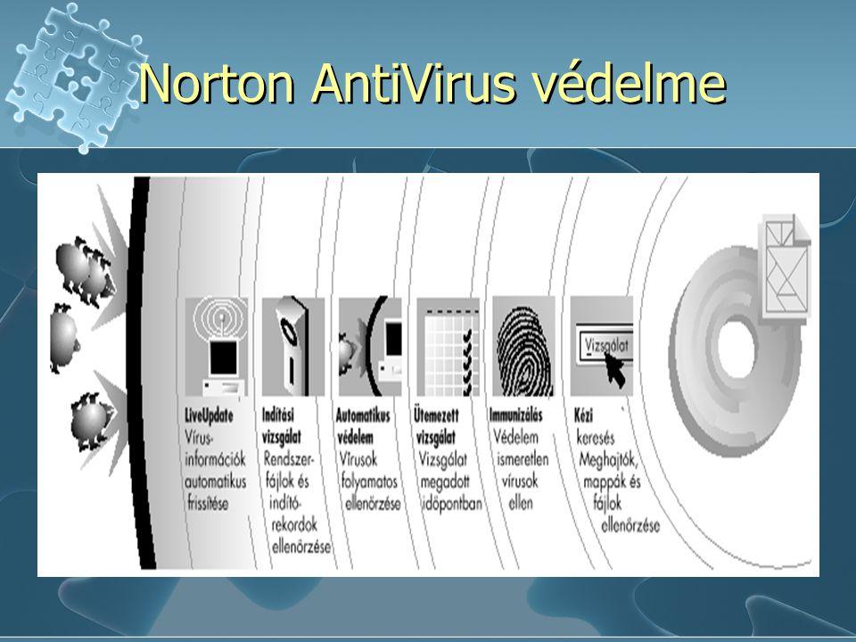 Norton AntiVirus védelme