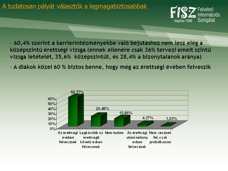 - 60,4% szerint a karrierintézményekbe való bejutáshoz nem lesz elég a középszintű érettségi vizsga (ennek ellenére csak 36% tervezi emelt szintű vizs