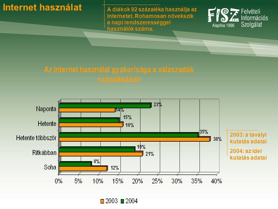 A diákok 92 százaléka használja az Internetet. Rohamosan növekszik a napi rendszerességgel használók száma. 2003: a tavalyi kutatás adatai 2004: az id