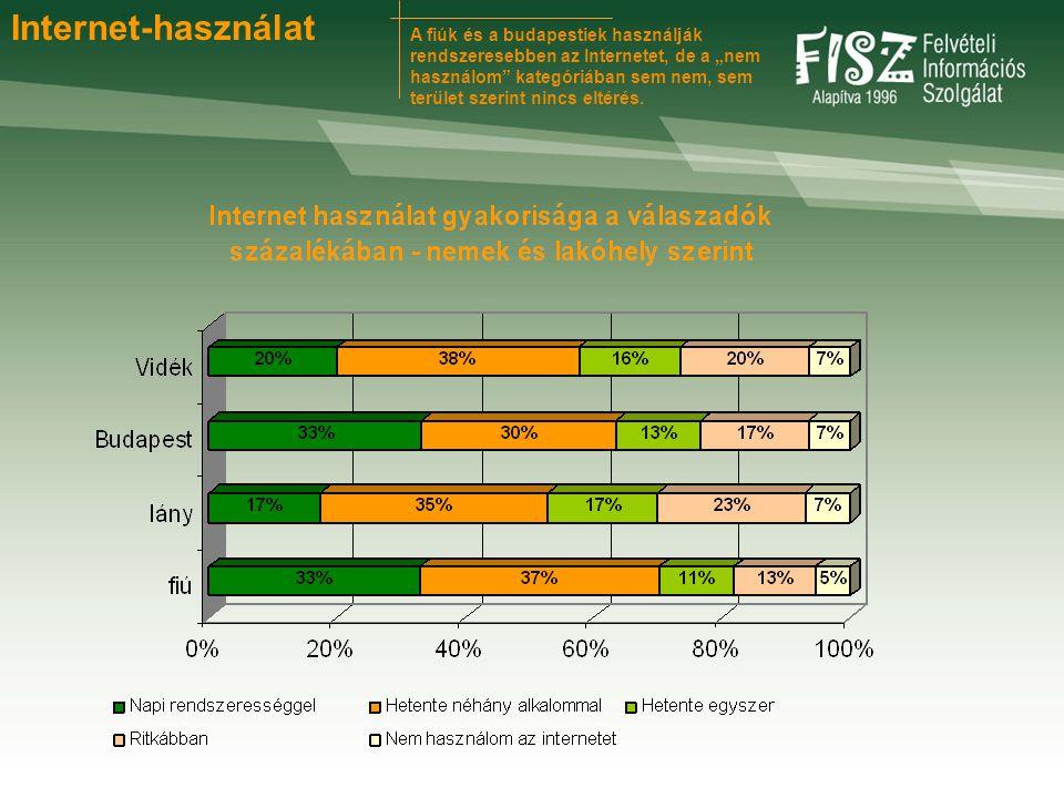 """A fiúk és a budapestiek használják rendszeresebben az Internetet, de a """"nem használom"""" kategóriában sem nem, sem terület szerint nincs eltérés. Intern"""