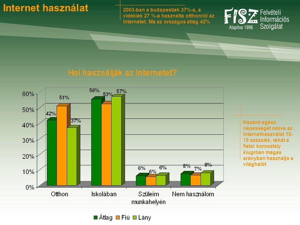 2003-ban a budapestiek 37%-a, a vidékiek 27 %-a használta otthonról az Internetet. Ma az országos átlag 42% Internet használat Hazánk egész népességét