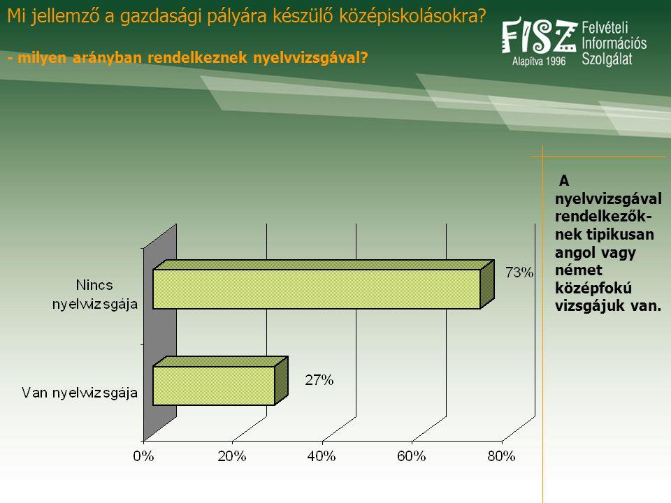 A nyelvvizsgával rendelkezők- nek tipikusan angol vagy német középfokú vizsgájuk van. Mi jellemző a gazdasági pályára készülő középiskolásokra? - mily