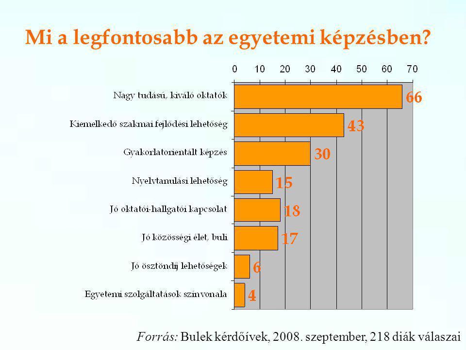 Mi a legfontosabb az egyetemi képzésben. Forrás: Bulek kérdőívek, 2008.