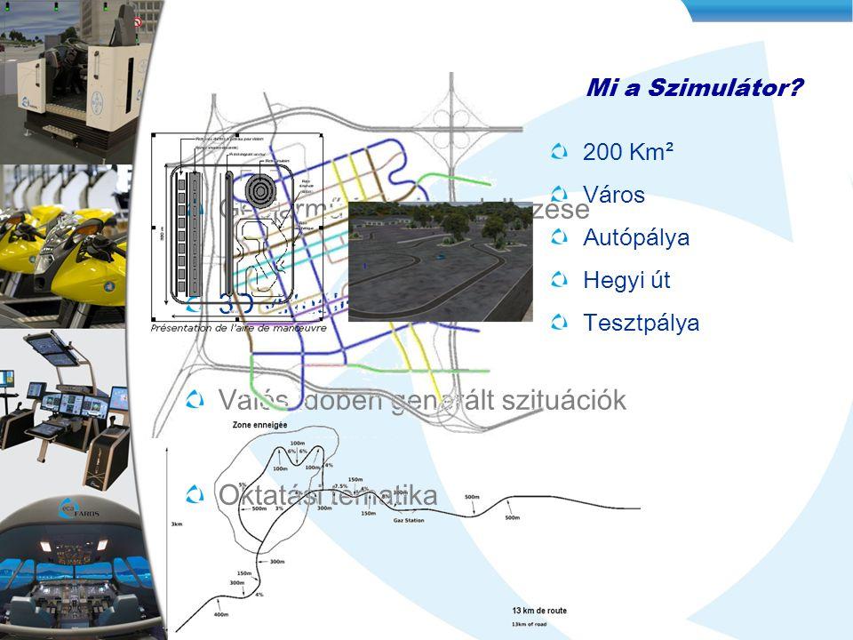 Mi a Szimulátor? Gépjármű fizikai modellezése 3D virtuális Adatbázis Valós időben generált szituációk Oktatási tematika 200 Km ² Város Autópálya Hegyi