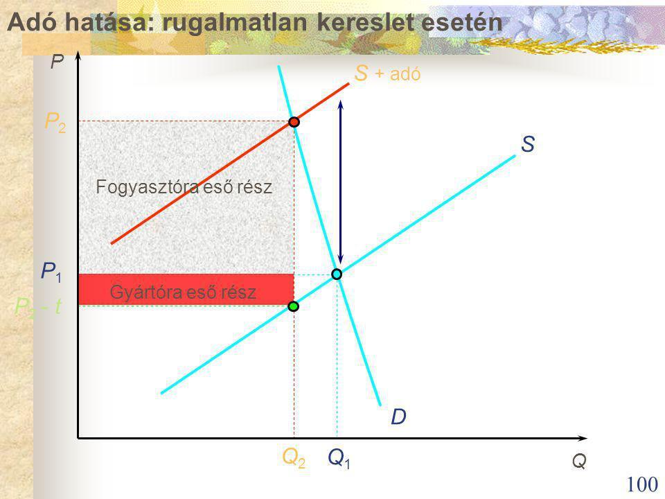 100 Adó hatása: rugalmatlan kereslet esetén S + adó S P 2 - t P1P1 P2P2 Q2Q2 Q1Q1 D Fogyasztóra eső rész Gyártóra eső rész P Q