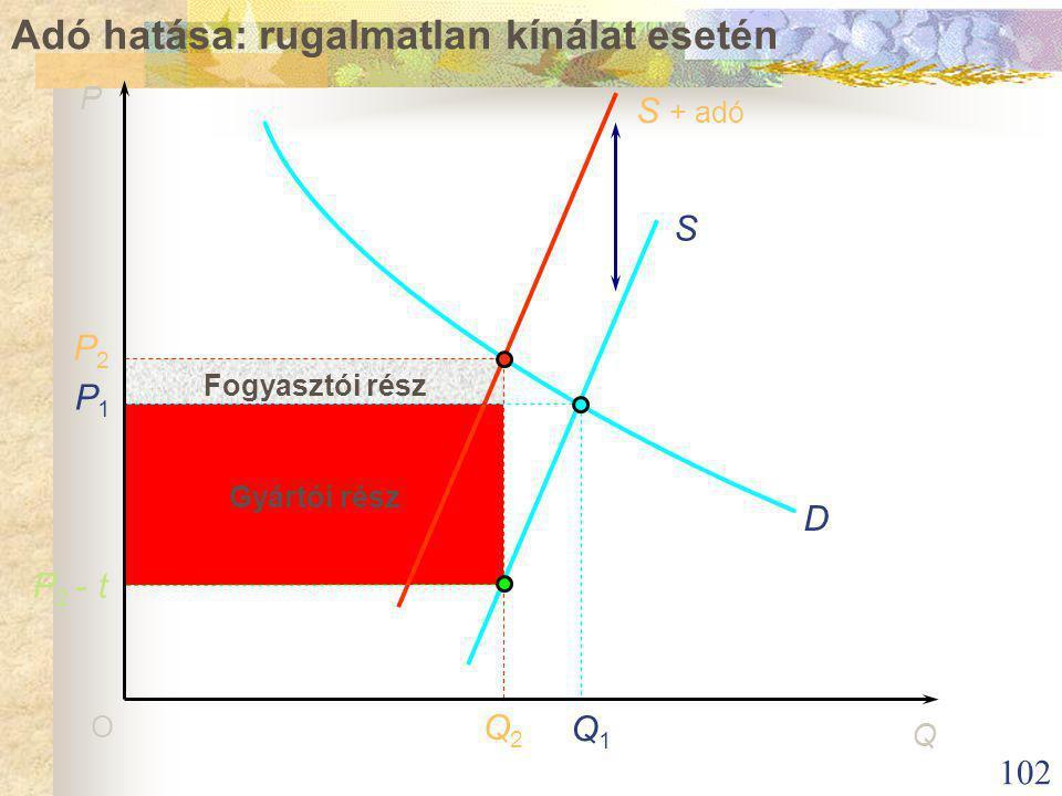 102 S + adó S O P 2 - t P1P1 P2P2 Q2Q2 Q1Q1 D P Q Fogyasztói rész Gyártói rész Adó hatása: rugalmatlan kínálat esetén