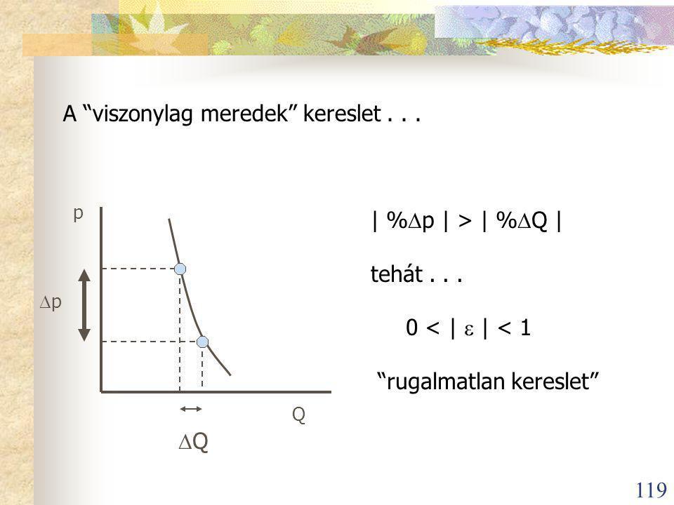 119 A viszonylag meredek kereslet...p Q pp  Q | %  p | > | %  Q | tehát...