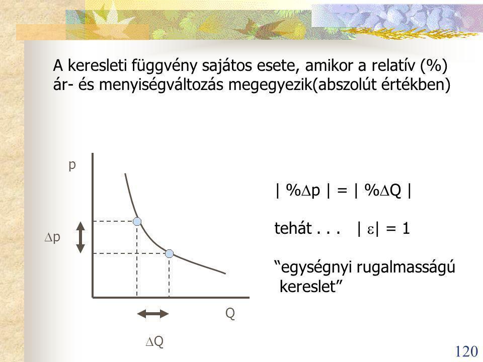120 A keresleti függvény sajátos esete, amikor a relatív (%) ár- és menyiségváltozás megegyezik(abszolút értékben) p p p Q  Q | %  p | = | %  Q | tehát...