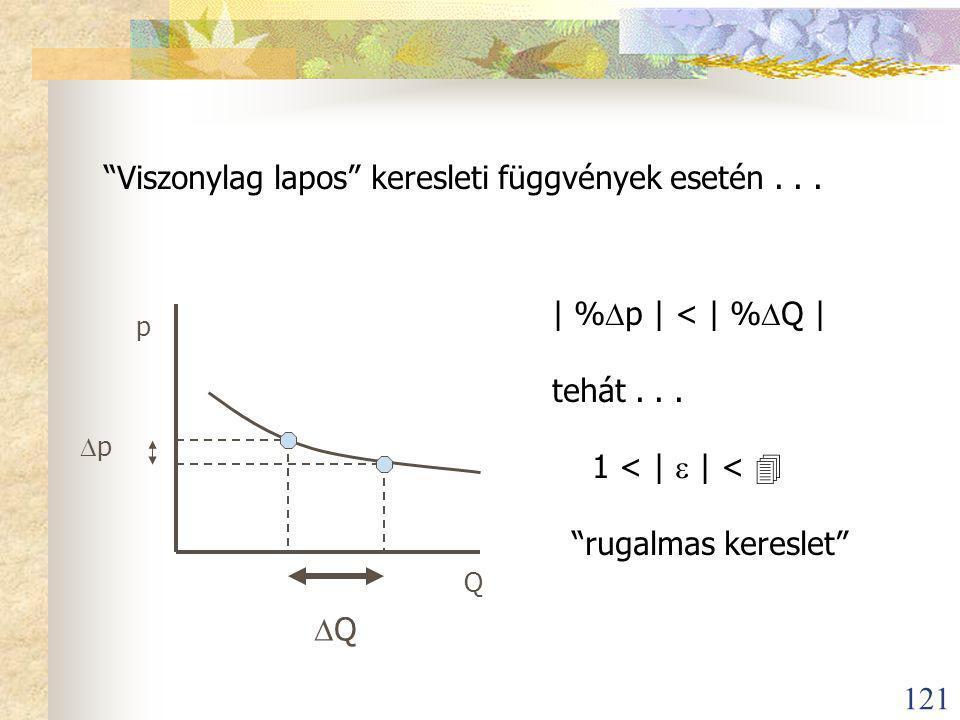 121 Viszonylag lapos keresleti függvények esetén...