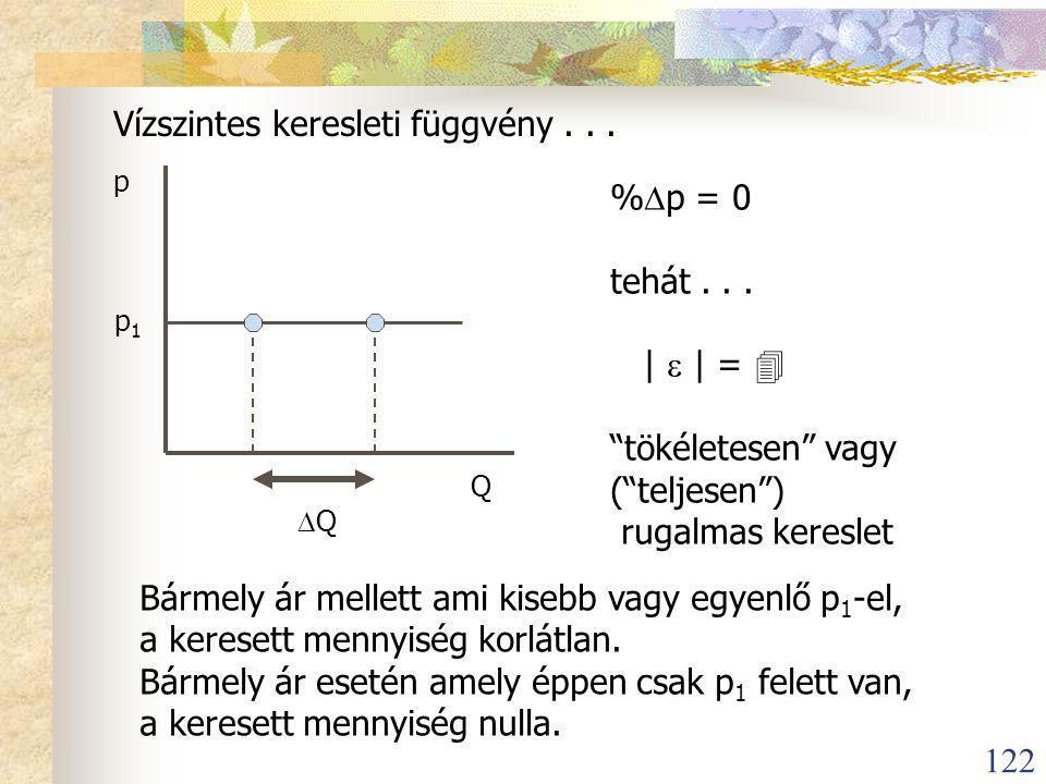 122 Vízszintes keresleti függvény...p Q p 1  Q %  p = 0 tehát...