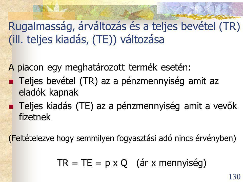 130 Rugalmasság, árváltozás és a teljes bevétel (TR) (ill.