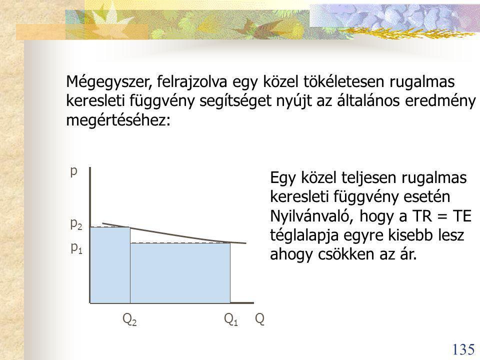 135 Mégegyszer, felrajzolva egy közel tökéletesen rugalmas keresleti függvény segítséget nyújt az általános eredmény megértéséhez: p p 1 p 2 Q 2 Q 1 Q Egy közel teljesen rugalmas keresleti függvény esetén Nyilvánvaló, hogy a TR = TE téglalapja egyre kisebb lesz ahogy csökken az ár.