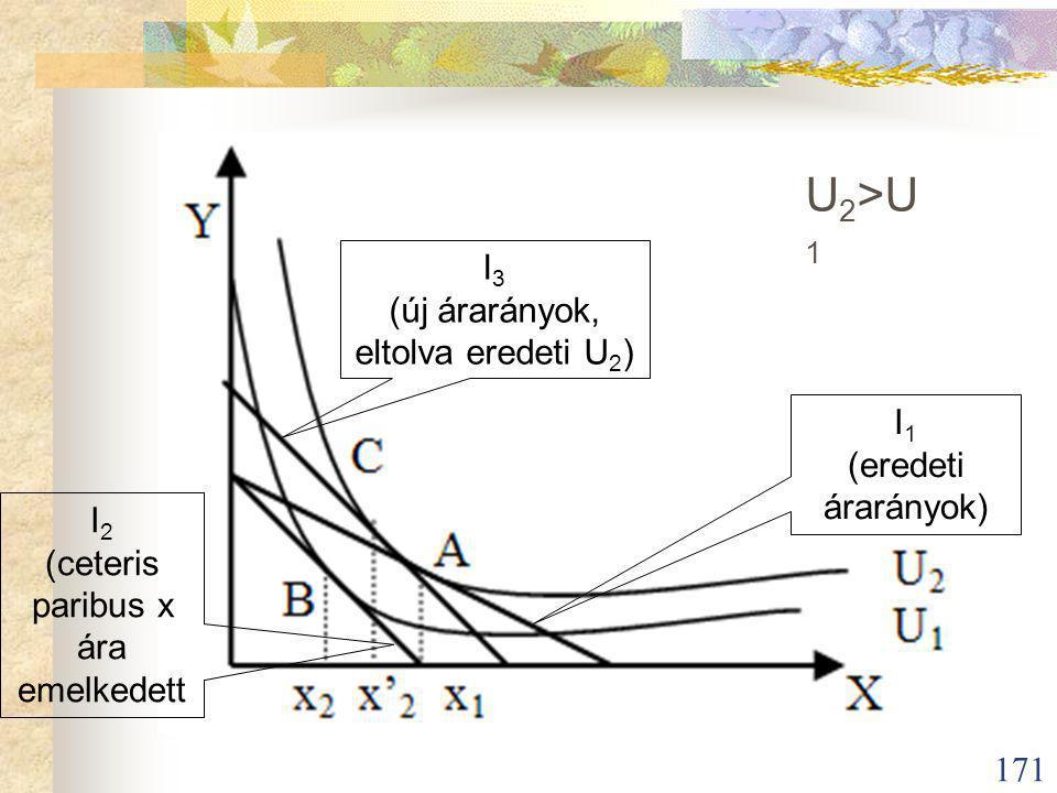 171 I 1 (eredeti árarányok) I 2 (ceteris paribus x ára emelkedett I 3 (új árarányok, eltolva eredeti U 2 ) U 2 >U 1