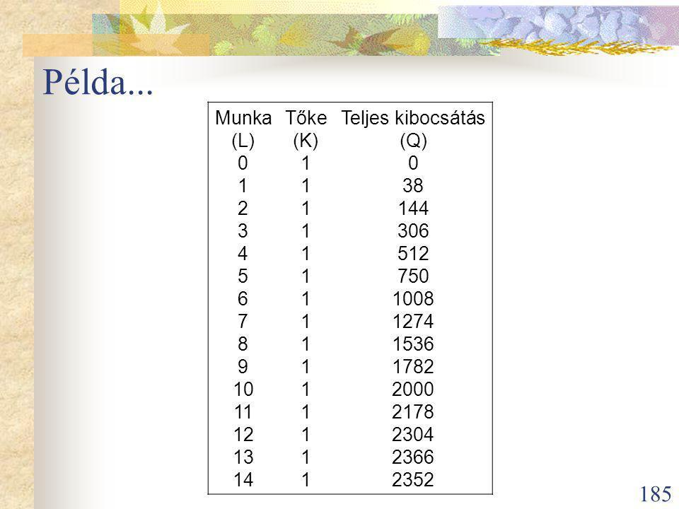 185 Példa...