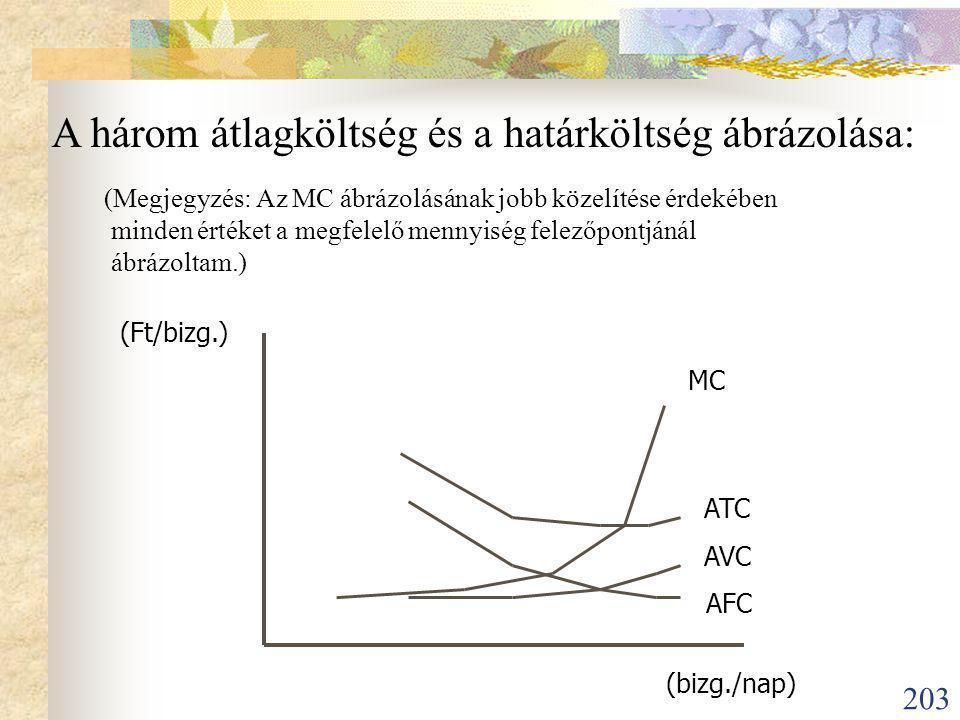 203 (Ft/bizg.) (bizg./nap) AFC AVC ATC MC A három átlagköltség és a határköltség ábrázolása: (Megjegyzés: Az MC ábrázolásának jobb közelítése érdekében minden értéket a megfelelő mennyiség felezőpontjánál ábrázoltam.)