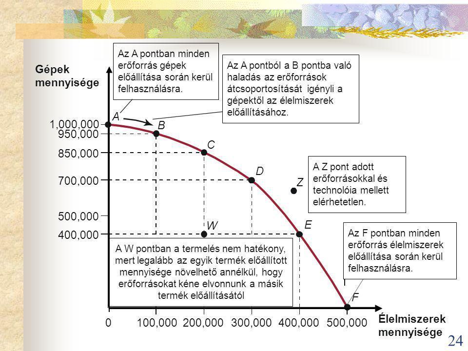 24 Élelmiszerek mennyisége Gépek mennyisége 100,000200,000300,000400,000500,000 1,000,000 950,000 850,000 700,000 500,000 400,000 B A C D E F W Az A pontban minden erőforrás gépek előállítása során kerül felhasználásra.
