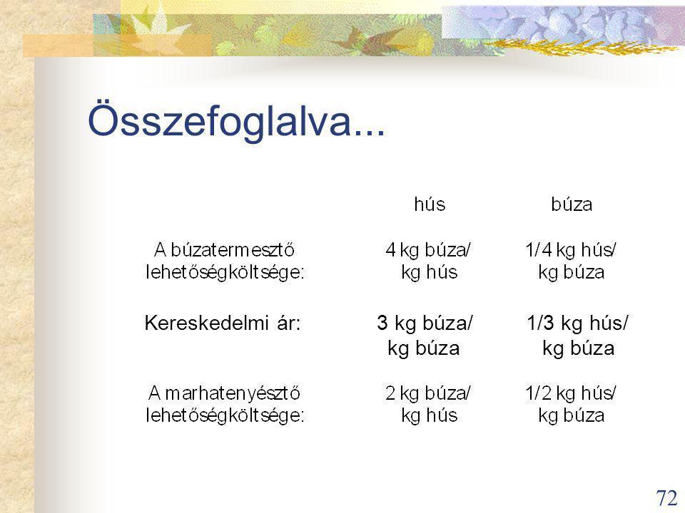 72 Kereskedelmi ár: 3 kg búza/ 1/3 kg hús/ kg búza kg búza Összefoglalva...