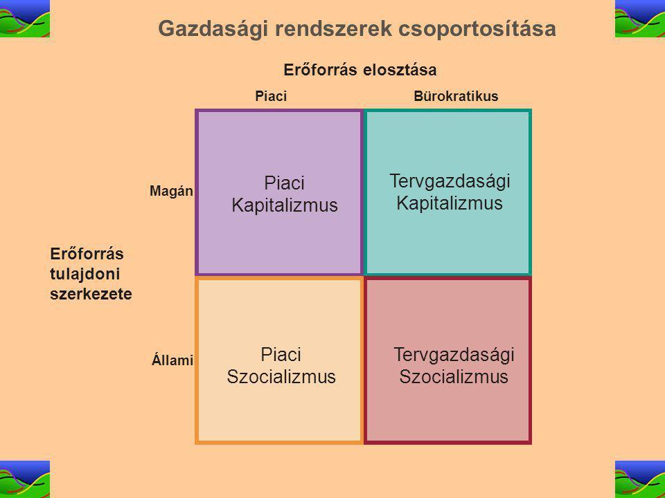 75 Gazdasági rendszerek csoportosítása Magán Állami Erőforrás tulajdoni szerkezete Erőforrás elosztása Piaci Kapitalizmus Bürokratikus Tervgazdasági Szocializmus Piaci Szocializmus Tervgazdasági Kapitalizmus
