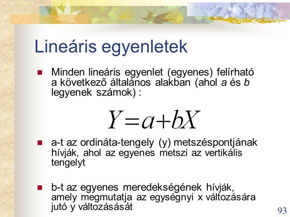 93 Lineáris egyenletek Minden lineáris egyenlet (egyenes) felírható a következő általános alakban (ahol a és b legyenek számok) : a-t az ordináta-tengely (y) metszéspontjának h ívják, ahol az egyenes metszi az vertikális tengelyt b-t az egyenes meredekségének h ívják, amely megmutatja az egységnyi x változására jutó y változásását