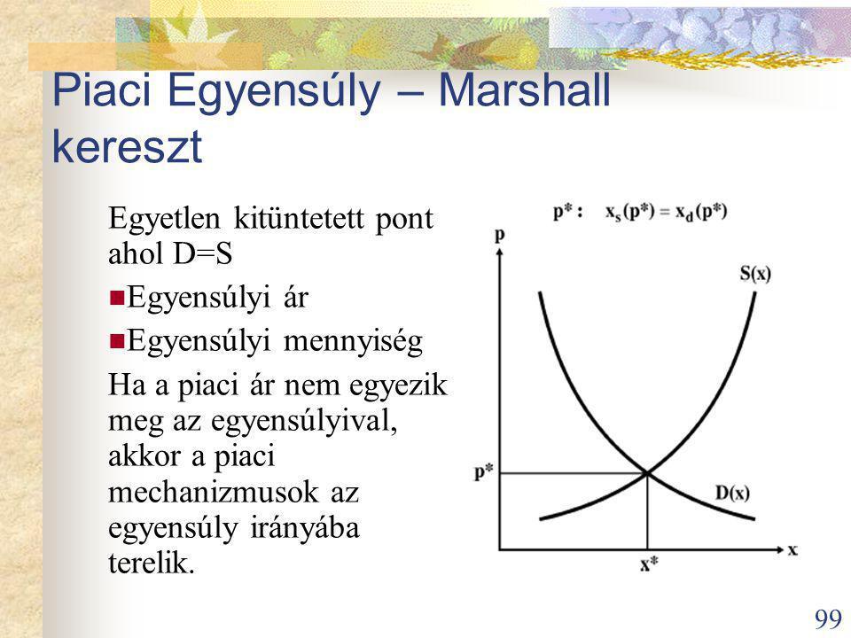 99 Piaci Egyensúly – Marshall kereszt Egyetlen kitüntetett pont ahol D=S Egyensúlyi ár Egyensúlyi mennyiség Ha a piaci ár nem egyezik meg az egyensúlyival, akkor a piaci mechanizmusok az egyensúly irányába terelik.
