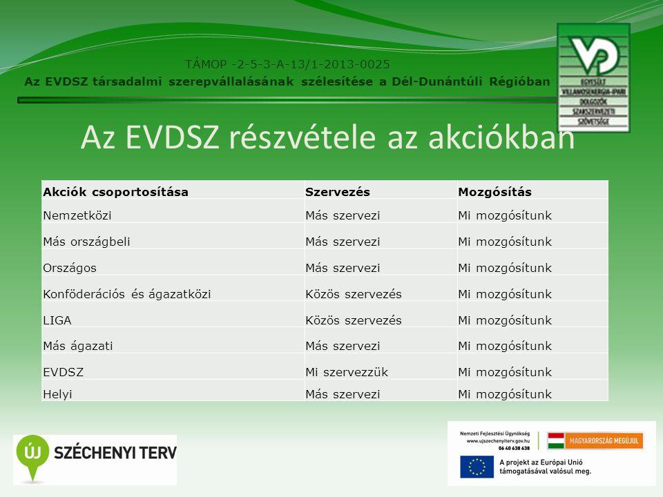 Az EVDSZ részvétele az akciókban TÁMOP -2-5-3-A-13/1-2013-0025 Az EVDSZ társadalmi szerepvállalásának szélesítése a Dél-Dunántúli Régióban 2 Akciók csoportosításaSzervezésMozgósítás NemzetköziMás szerveziMi mozgósítunk Más országbeliMás szerveziMi mozgósítunk OrszágosMás szerveziMi mozgósítunk Konföderációs és ágazatköziKözös szervezésMi mozgósítunk LIGAKözös szervezésMi mozgósítunk Más ágazatiMás szerveziMi mozgósítunk EVDSZMi szervezzükMi mozgósítunk HelyiMás szerveziMi mozgósítunk