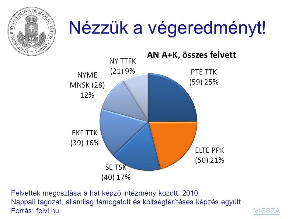 Nézzük a végeredményt! Felvettek megoszlása a hat képző intézmény között. 2010. Nappali tagozat, államilag támogatott és költségtérítéses képzés együt