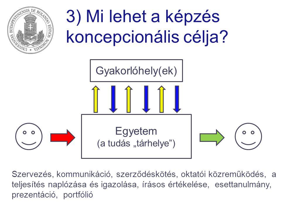 """3) Mi lehet a képzés koncepcionális célja? Egyetem (a tudás """"tárhelye"""") Gyakorlóhely(ek) Szervezés, kommunikáció, szerződéskötés, oktatói közreműködés"""