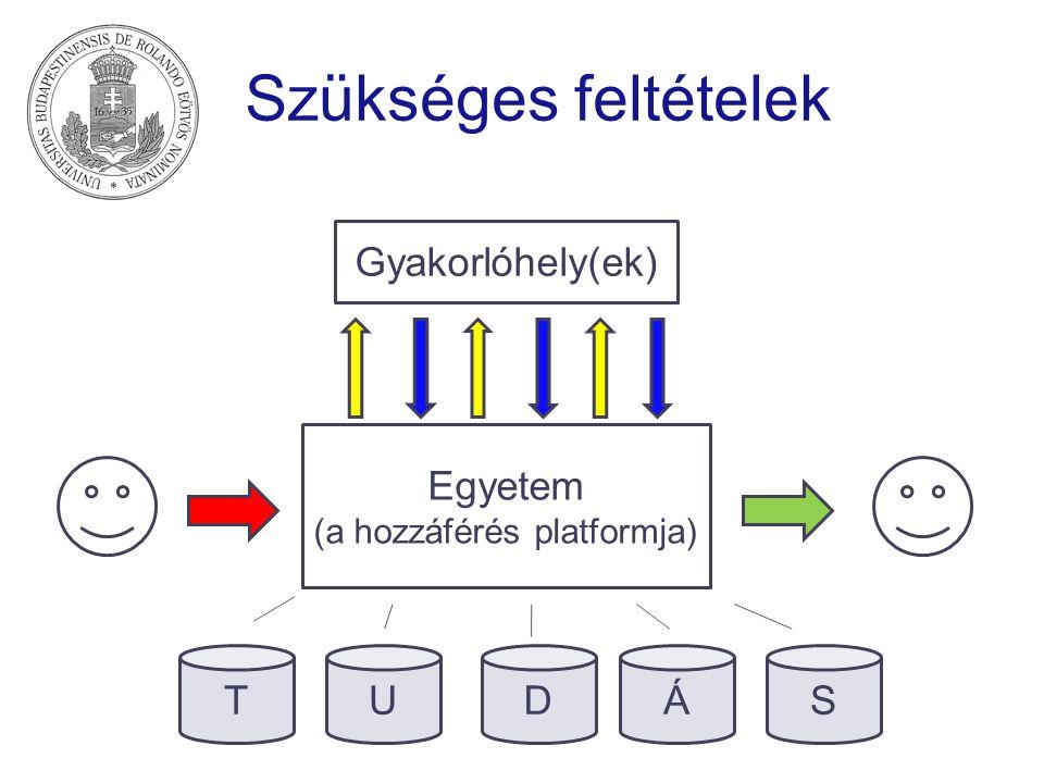 Szükséges feltételek Egyetem (a hozzáférés platformja) Gyakorlóhely(ek) TUDÁS