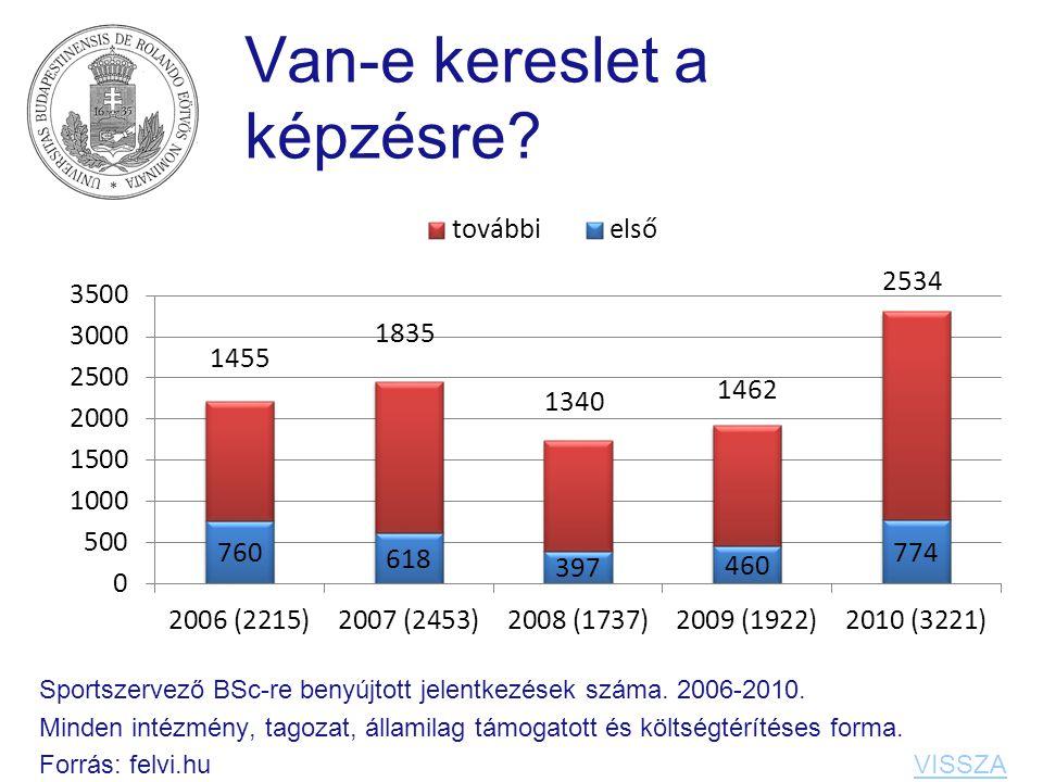 Van-e kereslet a képzésre? Sportszervező BSc-re benyújtott jelentkezések száma. 2006-2010. Minden intézmény, tagozat, államilag támogatott és költségt