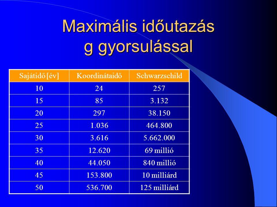 Maximális időutazás g gyorsulással Sajátidő [év]KoordinátaidőSchwarzschild 1024257 15853.132 2029738.150 251.036464.800 303.6165.662.000 3512.62069 millió 4044.050840 millió 45153.80010 milliárd 50536.700125 milliárd