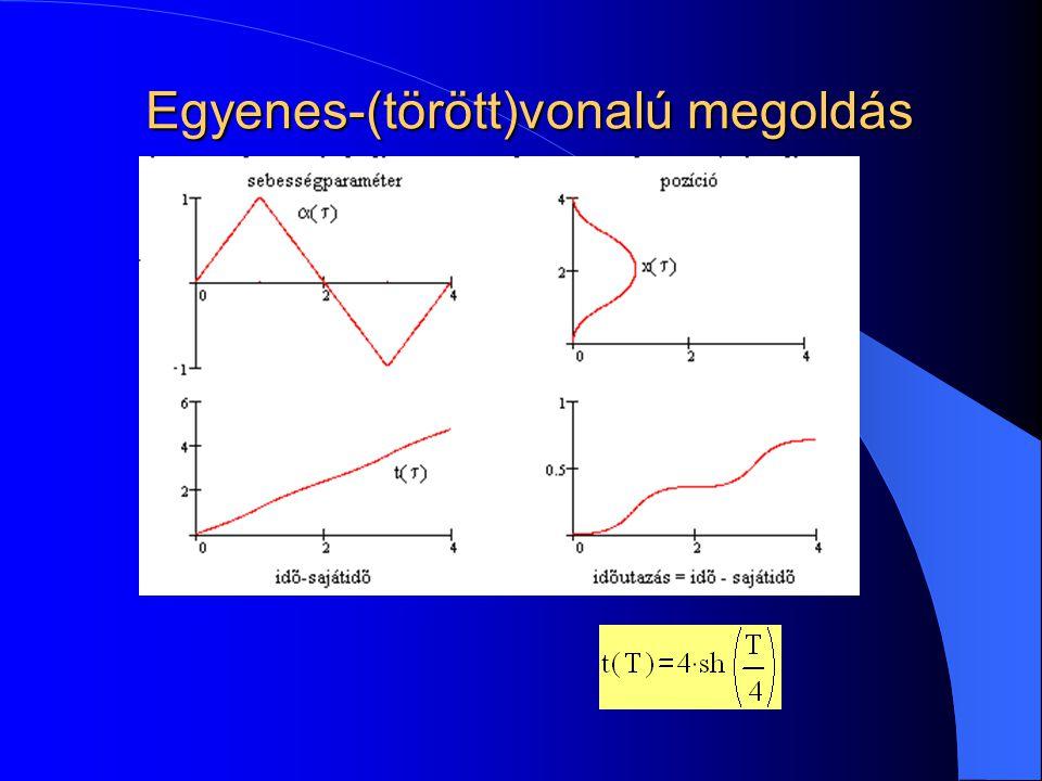 Görbevonalú pályák Problémák – Kezdőfeltételek ismeretlenek – Nem egyértelmű megoldás – Kis sebességekre instabil Megoldások –  <<1 – 0 közeli cos(  és  `