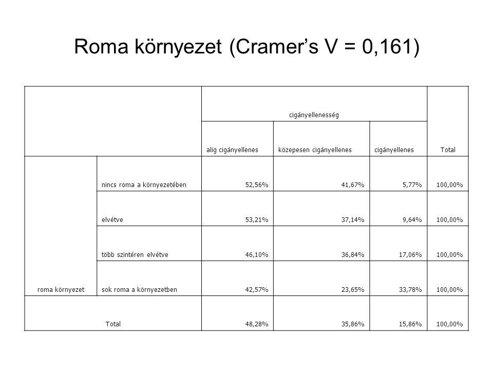 Roma környezet (Cramer's V = 0,161) cigányellenesség Total alig cigányellenesközepesen cigányellenescigányellenes roma környezet nincs roma a környezetében52,56%41,67%5,77%100,00% elvétve53,21%37,14%9,64%100,00% több szintéren elvétve46,10%36,84%17,06%100,00% sok roma a környezetben42,57%23,65%33,78%100,00% Total48,28%35,86%15,86%100,00%