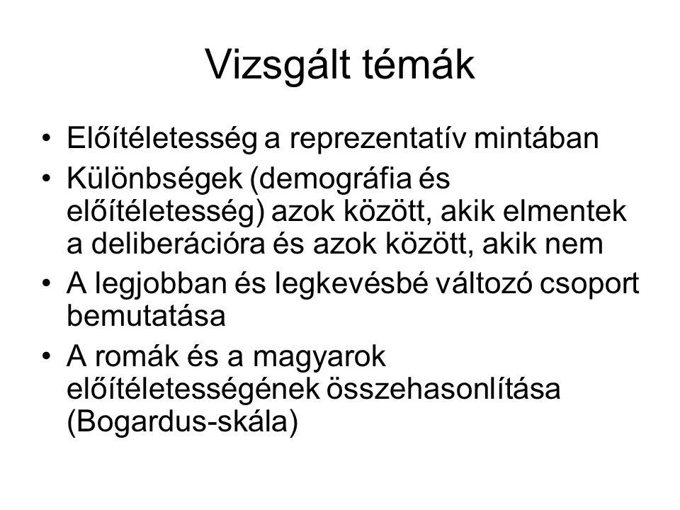 Vizsgált témák Előítéletesség a reprezentatív mintában Különbségek (demográfia és előítéletesség) azok között, akik elmentek a deliberációra és azok között, akik nem A legjobban és legkevésbé változó csoport bemutatása A romák és a magyarok előítéletességének összehasonlítása (Bogardus-skála)