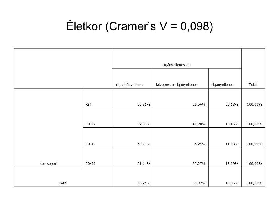 Életkor (Cramer's V = 0,098) cigányellenesség Total alig cigányellenesközepesen cigányellenescigányellenes korcsoport -2950,31%29,56%20,13%100,00% 30-3939,85%41,70%18,45%100,00% 40-4950,74%38,24%11,03%100,00% 50-6051,64%35,27%13,09%100,00% Total48,24%35,92%15,85%100,00%