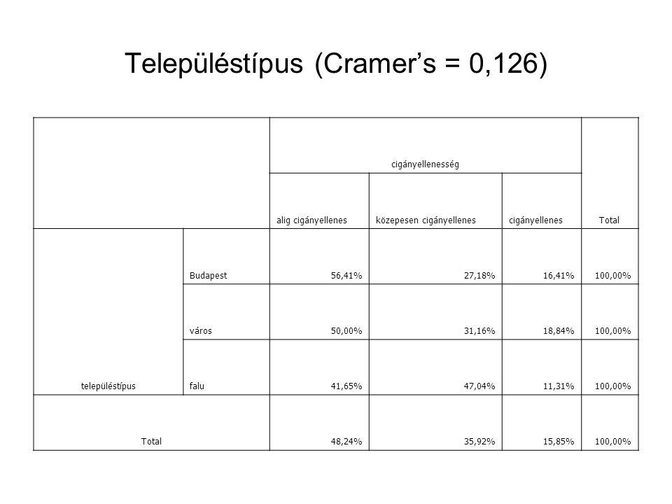 Településtípus (Cramer's = 0,126) cigányellenesség Total alig cigányellenesközepesen cigányellenescigányellenes településtípus Budapest56,41%27,18%16,41%100,00% város50,00%31,16%18,84%100,00% falu41,65%47,04%11,31%100,00% Total48,24%35,92%15,85%100,00%
