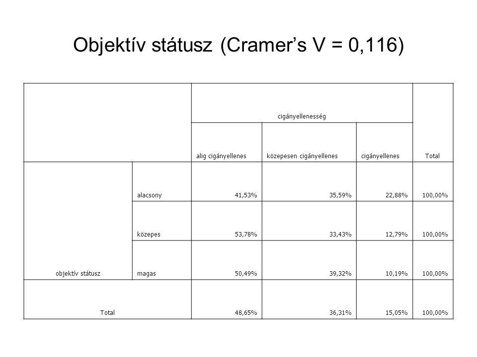 Elégedettség (Cramer's V = 0,079) cigányellenesség Total alig cigányellenesközepesen cigányellenescigányellenes elégedettség az objektív státusz és az önbesorolás alapján alacsony41,42%42,60%15,98%100,00% közepes48,81%35,34%15,85%100,00% magas59,88%25,31%14,81%100,00% Total49,33%34,96%15,71%100,00%