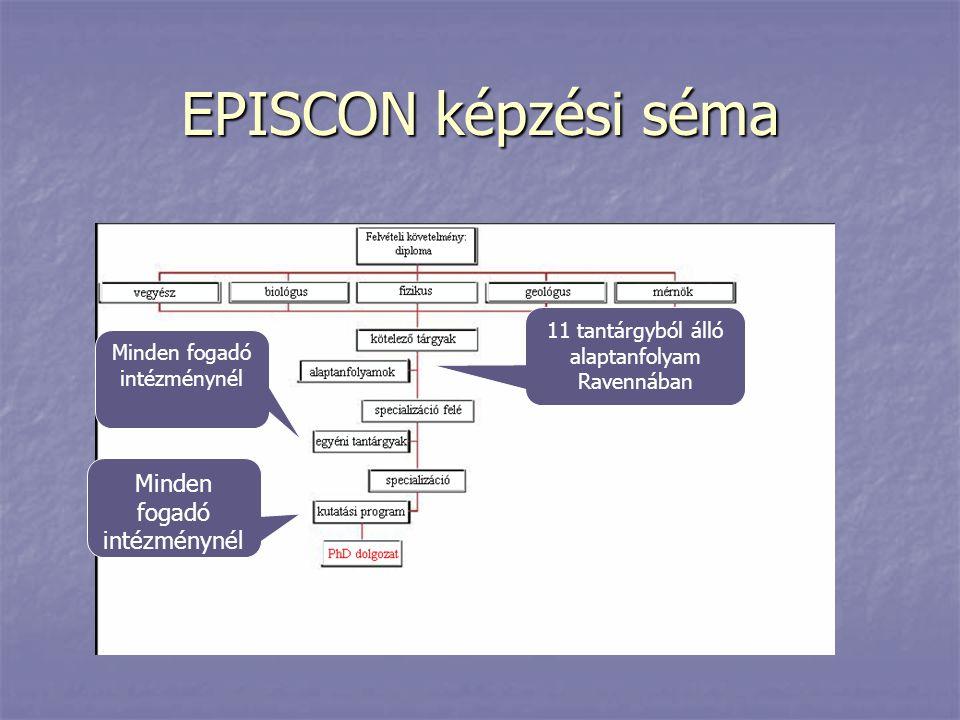 EPISCON képzési séma 11 tantárgyból álló alaptanfolyam Ravennában Minden fogadó intézménynél