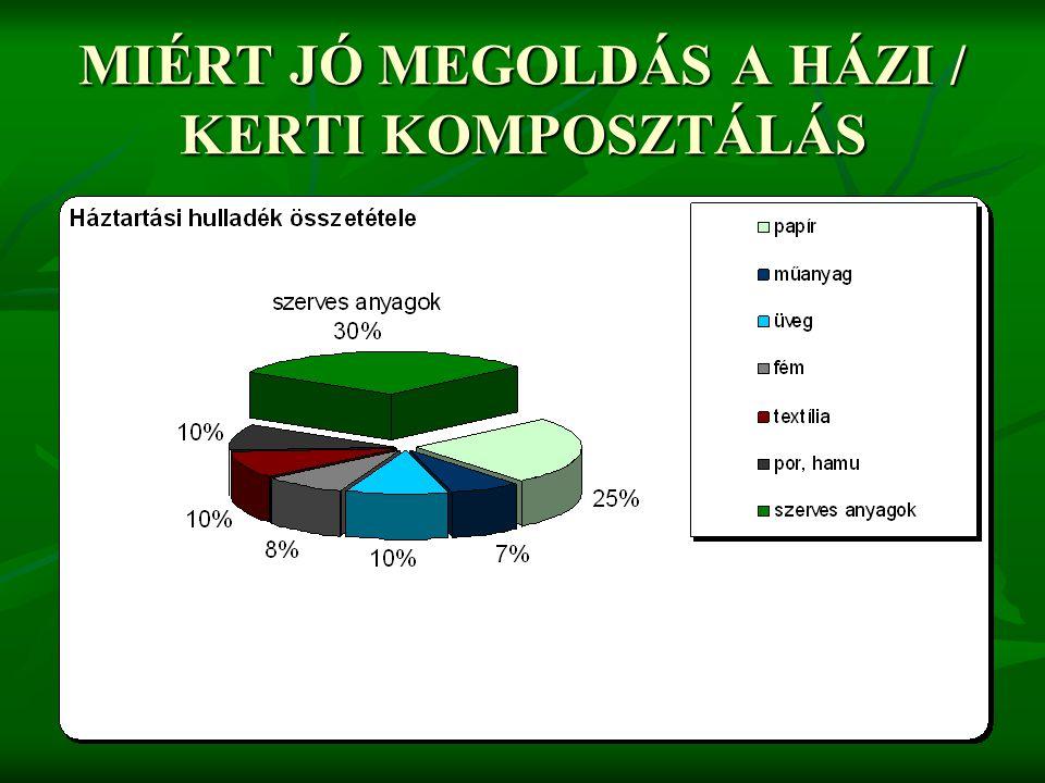 MIÉRT JÓ MEGOLDÁS ÖNNEK A HÁZI / KERTI KOMPOSZTÁLÁS.