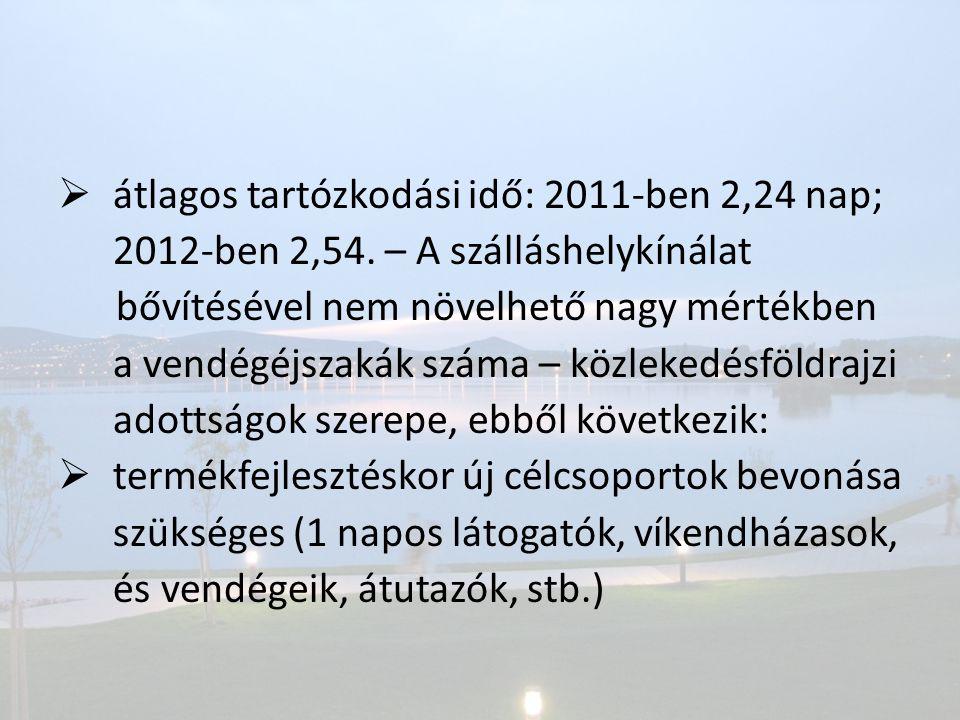  átlagos tartózkodási idő: 2011-ben 2,24 nap; 2012-ben 2,54. – A szálláshelykínálat bővítésével nem növelhető nagy mértékben a vendégéjszakák száma –