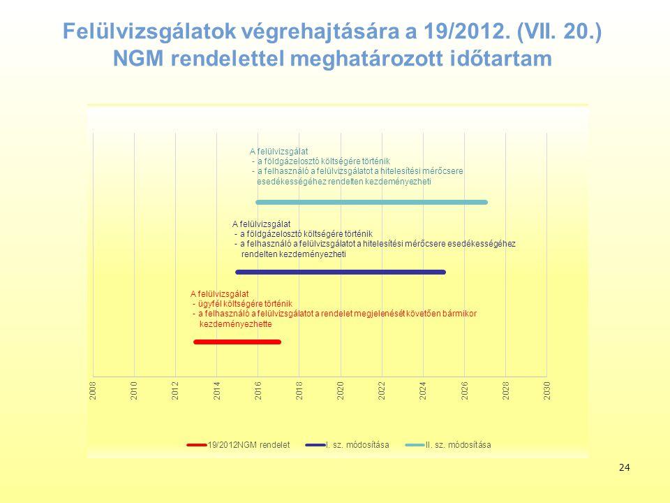 Felülvizsgálatok végrehajtására a 19/2012. (VII. 20.) NGM rendelettel meghatározott időtartam 24 A felülvizsgálat - a földgázelosztó költségére történ