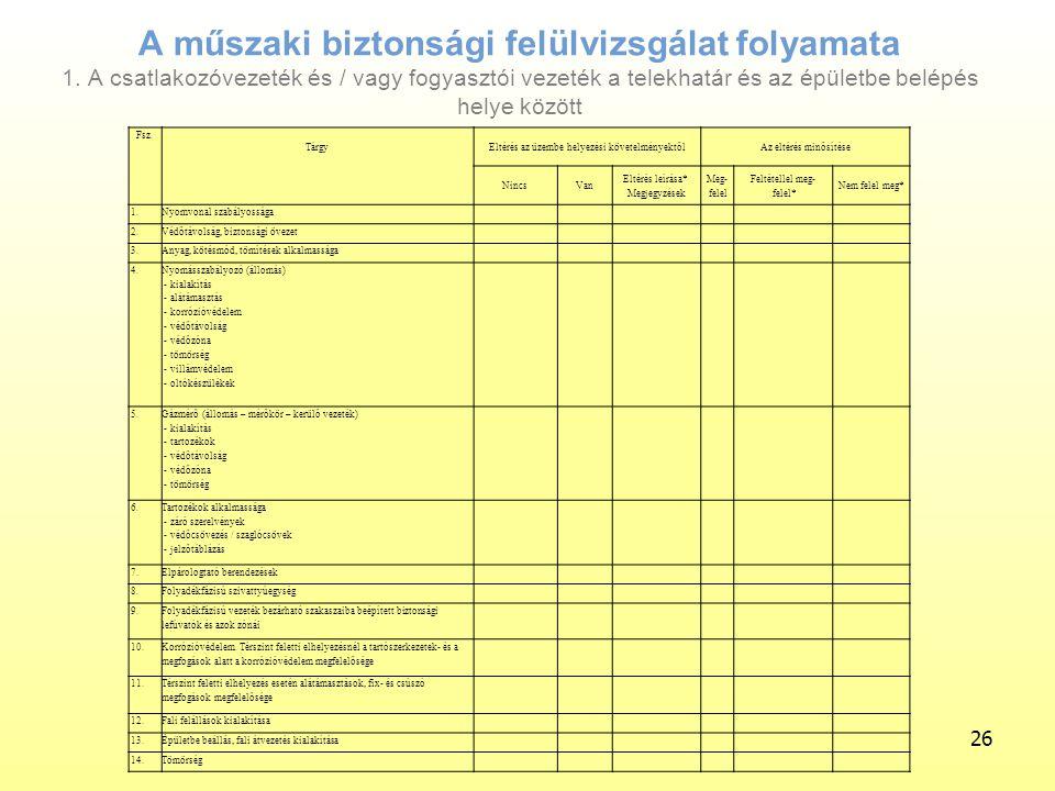 A műszaki biztonsági felülvizsgálat folyamata 1.
