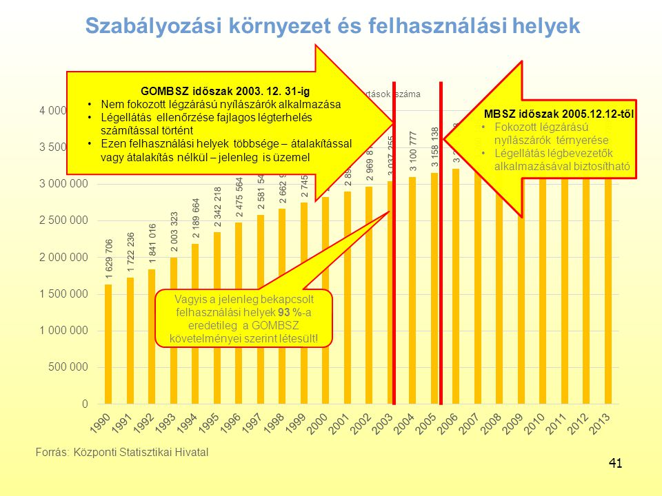 Szabályozási környezet és felhasználási helyek 41 GOMBSZ időszak 2003. 12. 31-ig Nem fokozott légzárású nyílászárók alkalmazása Légellátás ellenőrzése