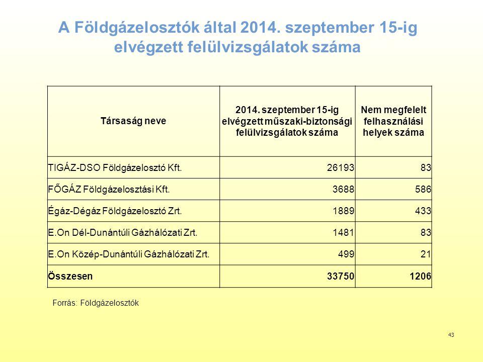 A Földgázelosztók által 2014. szeptember 15-ig elvégzett felülvizsgálatok száma Társaság neve 2014. szeptember 15-ig elvégzett műszaki-biztonsági felü