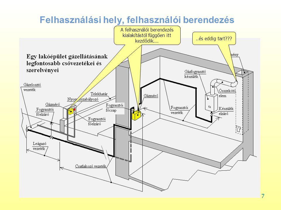 Építészeti, épületgépészeti megoldások hatása a nyílt égésterű (gáz)fogyasztó készülékek üzemére A tűz ősidők óta tartó, hasznos célú felhasználását illetően a XXI.