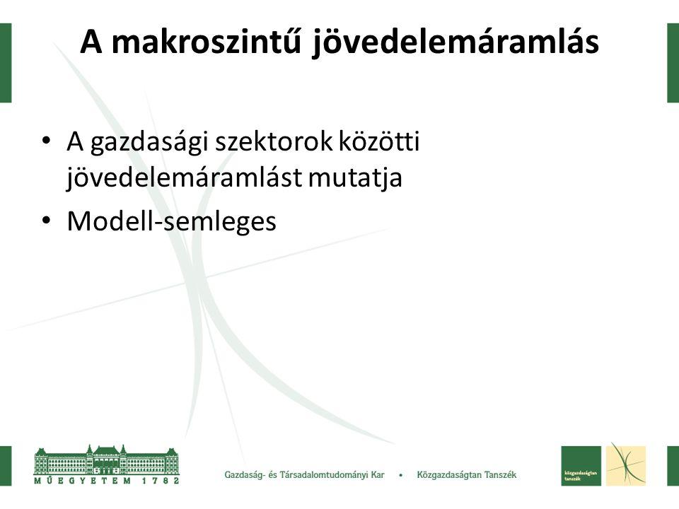 A makroszintű jövedelemáramlás A gazdasági szektorok közötti jövedelemáramlást mutatja Modell-semleges